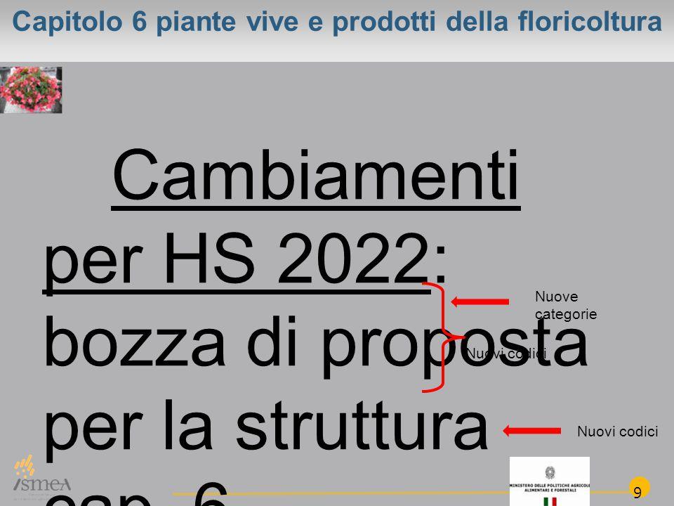 Capitolo 6 piante vive e prodotti della floricoltura Cambiamenti per HS 2022: bozza di proposta per la struttura cap.
