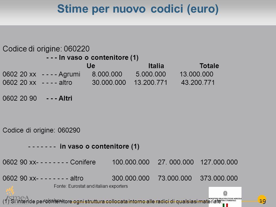 Stime per nuovo codici (euro) Codice di origine: 060220 - - - In vaso o contenitore (1) Ue ItaliaTotale 0602 20 xx - - - - Agrumi 8.000.000 5.000.000 13.000.000 0602 20 xx - - - - altro 30.000.000 13.200.771 43.200.771 0602 20 90 - - - Altri Codice di origine: 060290 - - - - - - - in vaso o contenitore (1) 0602 90 xx- - - - - - - - Conifere100.000.000 27.