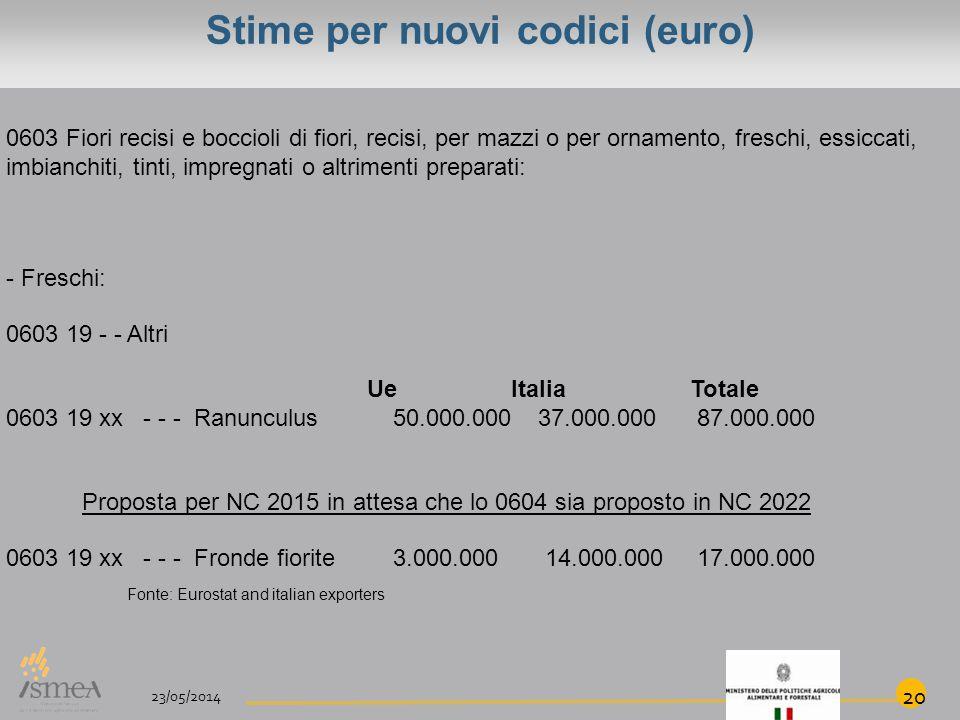 Stime per nuovi codici (euro) 0603 Fiori recisi e boccioli di fiori, recisi, per mazzi o per ornamento, freschi, essiccati, imbianchiti, tinti, impregnati o altrimenti preparati: - Freschi: 0603 19 - - Altri Ue ItaliaTotale 0603 19 xx - - - Ranunculus 50.000.000 37.000.000 87.000.000 Proposta per NC 2015 in attesa che lo 0604 sia proposto in NC 2022 0603 19 xx - - - Fronde fiorite 3.000.000 14.000.000 17.000.000 23/05/2014 20 Fonte: Eurostat and italian exporters