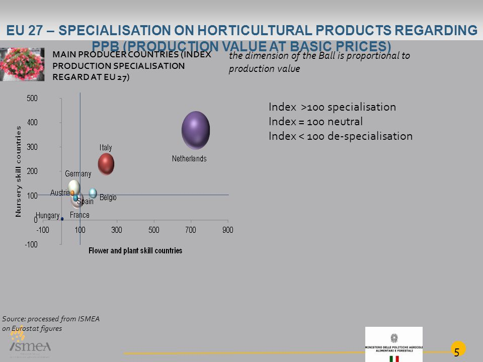 5 EU 27 – SPECIALISATION ON HORTICULTURAL PRODUCTS REGARDING PPB (PRODUCTION VALUE AT BASIC PRICES) MAIN PRODUCER COUNTRIES (INDEX PRODUCTION SPECIALI