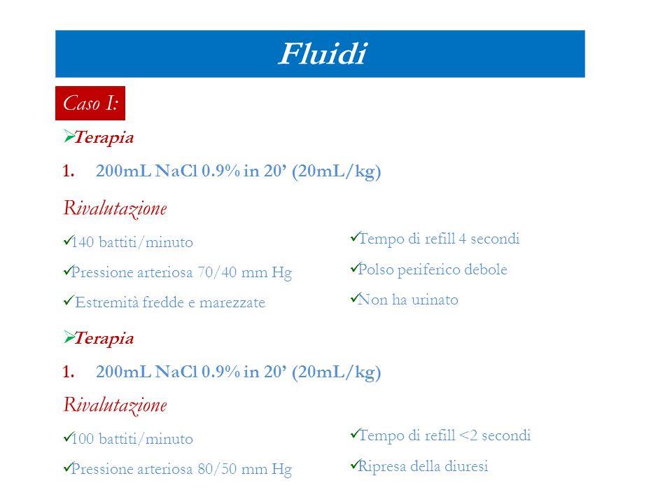 Caso I:  Terapia 1.200mL NaCl 0.9% in 20' (20mL/kg) Fluidi Rivalutazione 140 battiti/minuto Pressione arteriosa 70/40 mm Hg Estremità fredde e marezz