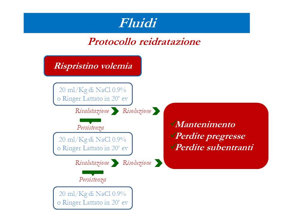 Fluidi Fluidoterapia per ev … non solo Gastroenterite Acuta DKA: o Prime 2 ore NaCL 0.9% 10/15mL/kg, KCL 40mEq/L (max60) ° o Successive 12 ore metà dei fabbisogni (750mL/m 2 sc) +perdite pregresse (% disidratazione) e subentranti (250mL/m 2 sc) soluzione emitonica.