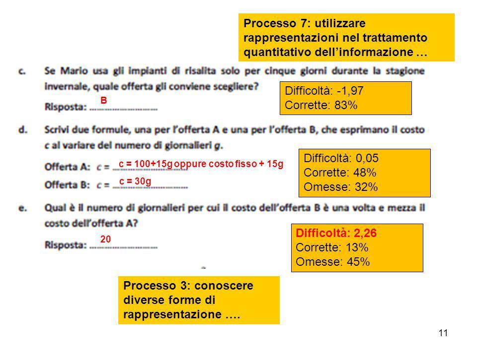 11 Difficoltà: -1,97 Corrette: 83% Difficoltà: 0,05 Corrette: 48% Omesse: 32% Difficoltà: 2,26 Corrette: 13% Omesse: 45% c = 100+15g oppure costo fiss