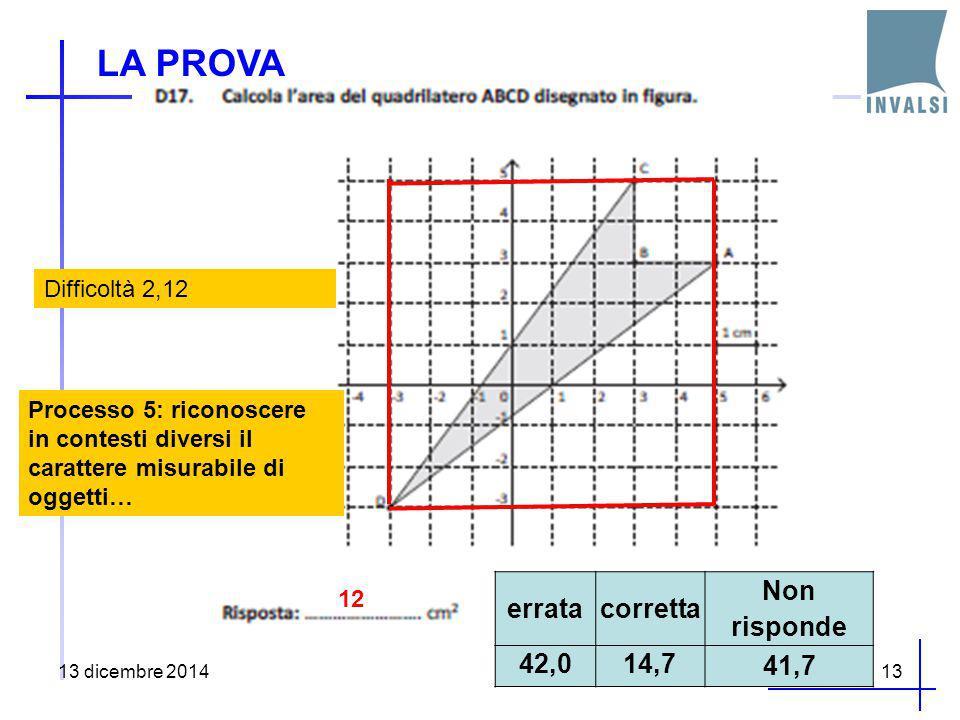 13 dicembre 201413 erratacorretta Non risponde 42,014,7 41,7 Difficoltà 2,12 12 Processo 5: riconoscere in contesti diversi il carattere misurabile di oggetti… LA PROVA
