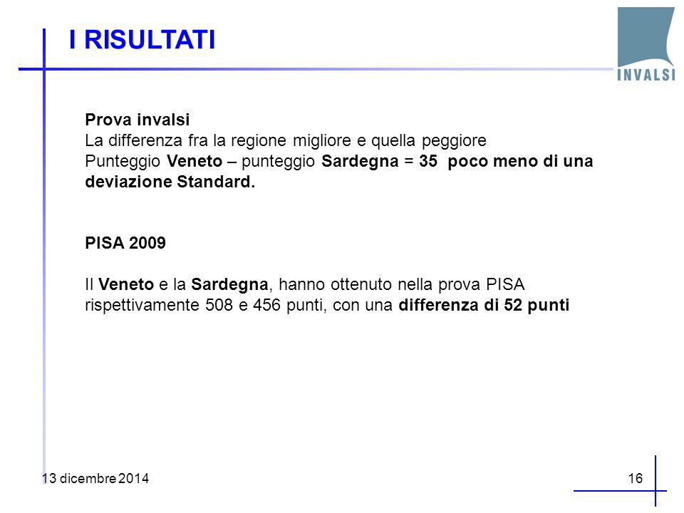 I RISULTATI 13 dicembre 201416 Prova invalsi La differenza fra la regione migliore e quella peggiore Punteggio Veneto – punteggio Sardegna = 35 poco m