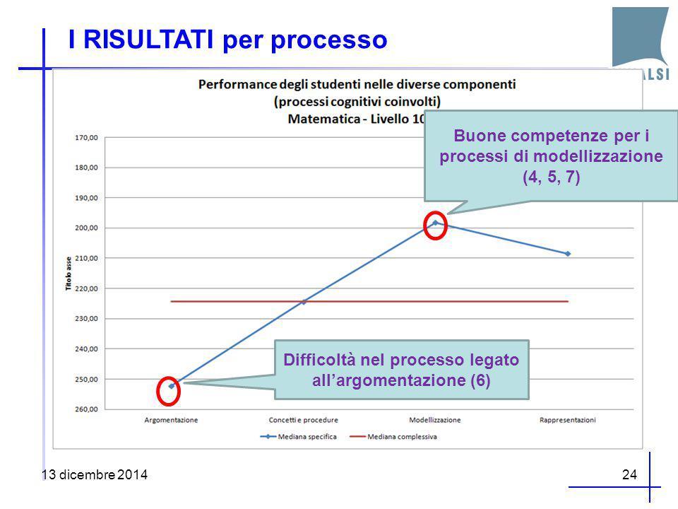 I RISULTATI per processo 13 dicembre 201424 Buone competenze per i processi di modellizzazione (4, 5, 7) Difficoltà nel processo legato all'argomentaz