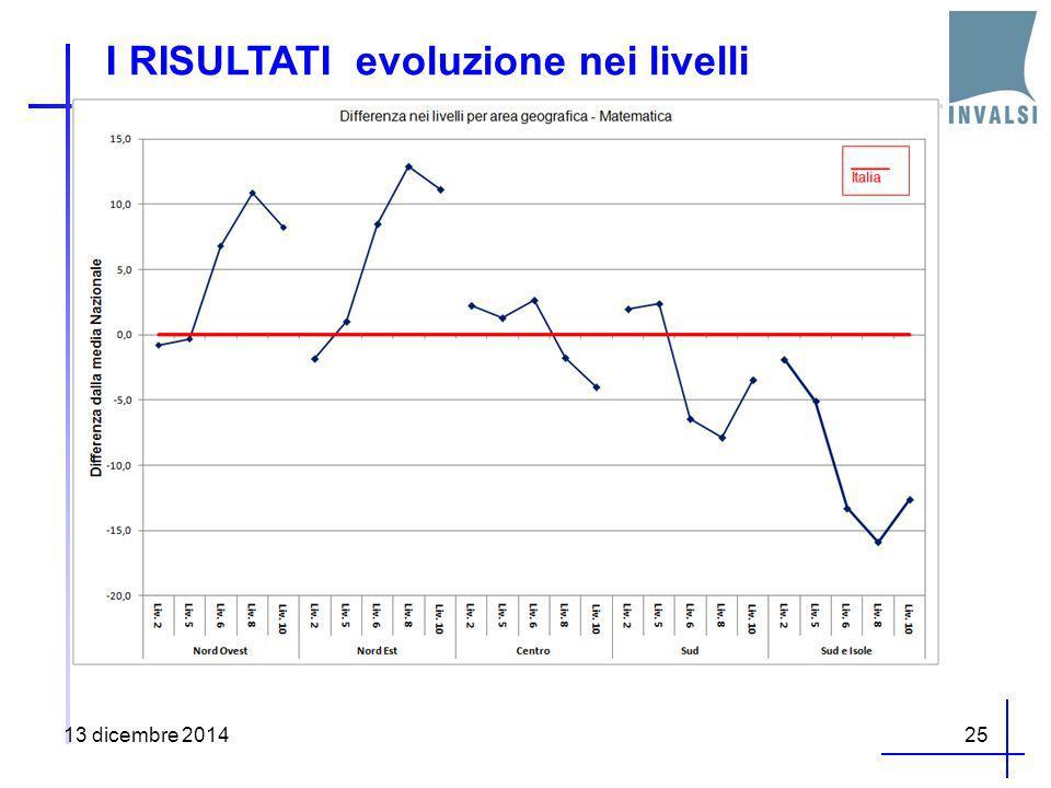 I RISULTATI evoluzione nei livelli 13 dicembre 201425