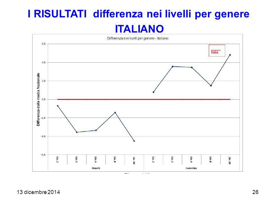 13 dicembre 201426 I RISULTATI differenza nei livelli per genere ITALIANO