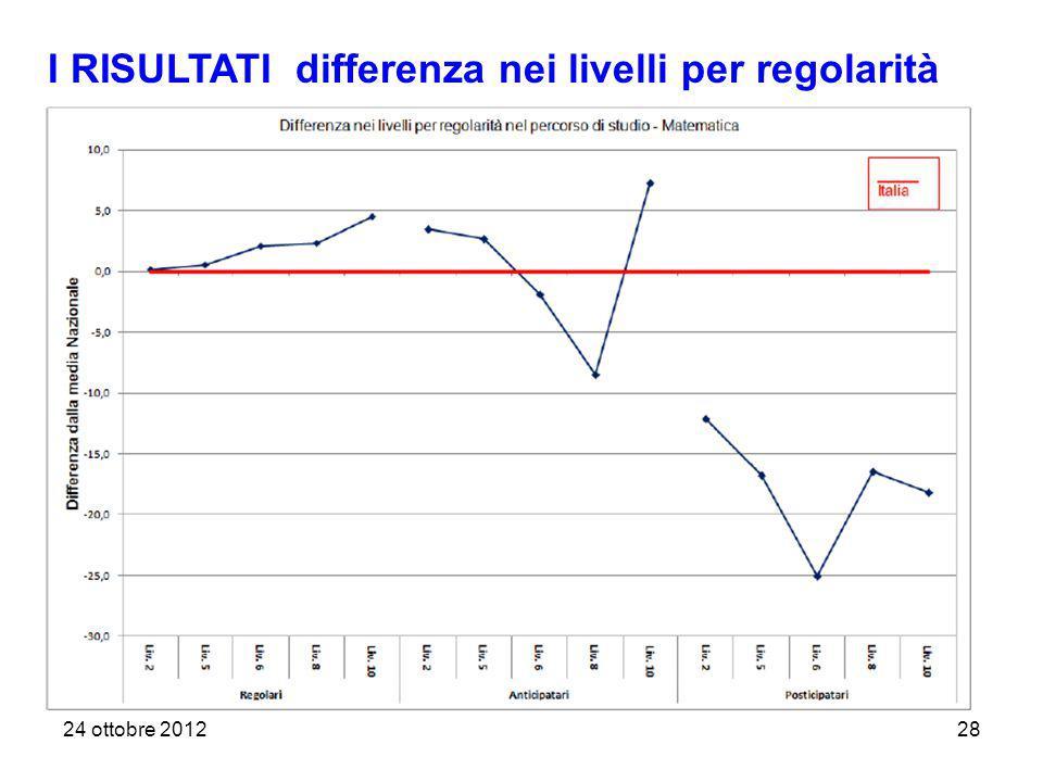 24 ottobre 201228 I RISULTATI differenza nei livelli per regolarità