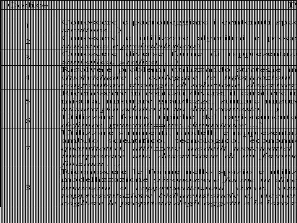 I RISULTATI 13 dicembre 201416 Prova invalsi La differenza fra la regione migliore e quella peggiore Punteggio Veneto – punteggio Sardegna = 35 poco meno di una deviazione Standard.
