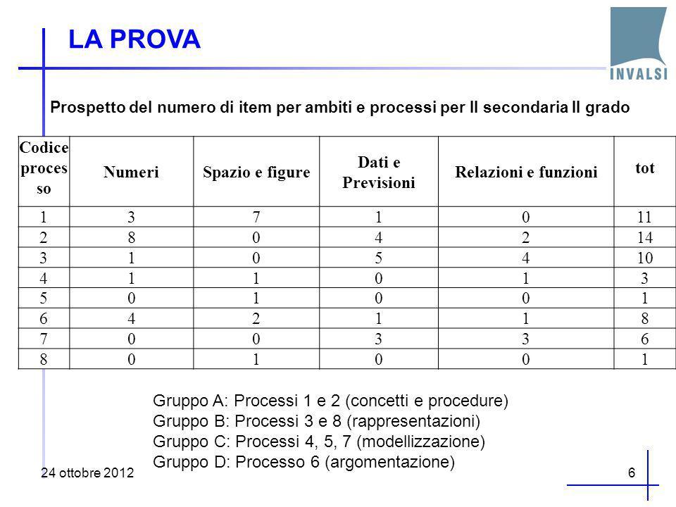 LA PROVA 24 ottobre 20126 Prospetto del numero di item per ambiti e processi per II secondaria II grado Codice proces so NumeriSpazio e figure Dati e