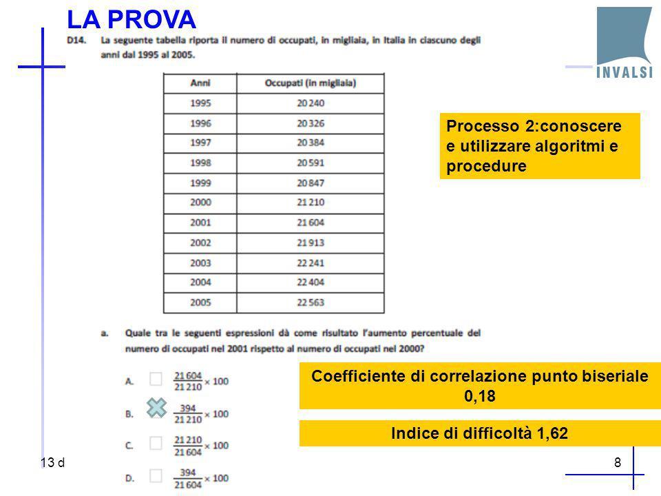 LA PROVA 13 dicembre 20148 Coefficiente di correlazione punto biseriale 0,18 Indice di difficoltà 1,62 Processo 2:conoscere e utilizzare algoritmi e p
