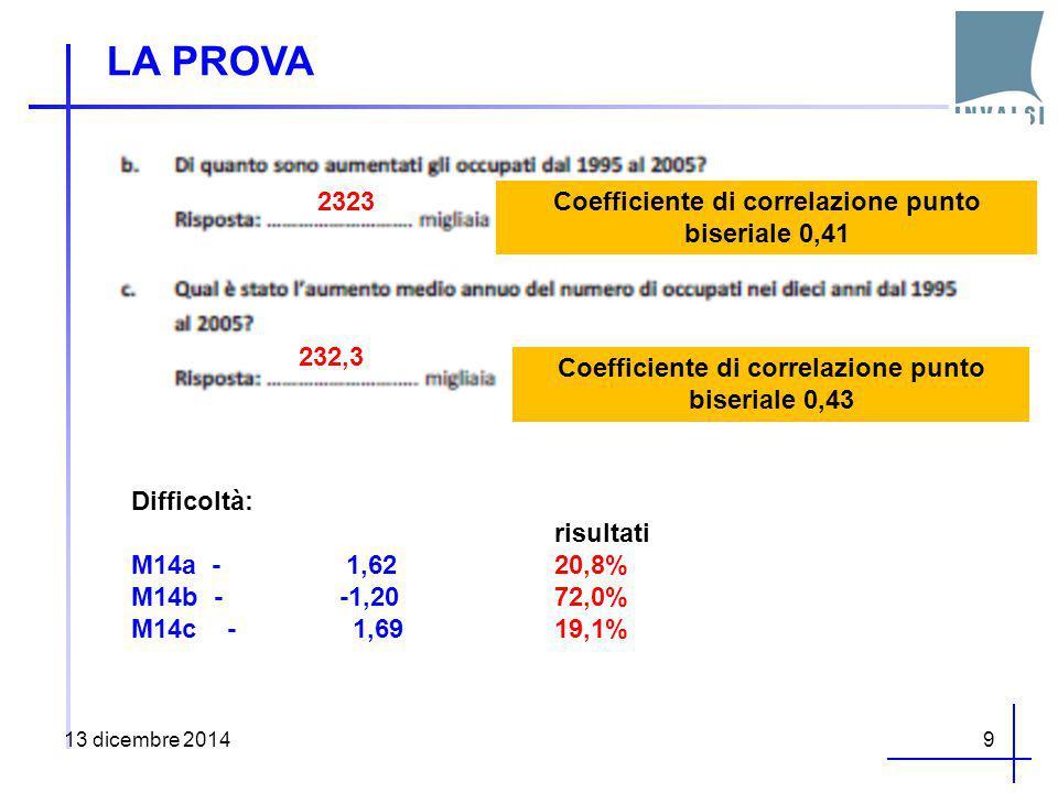 LA PROVA 13 dicembre 20149 2323 232,3 Coefficiente di correlazione punto biseriale 0,41 Coefficiente di correlazione punto biseriale 0,43 Difficoltà: risultati M14a - 1,6220,8% M14b - -1,2072,0% M14c - 1,6919,1%
