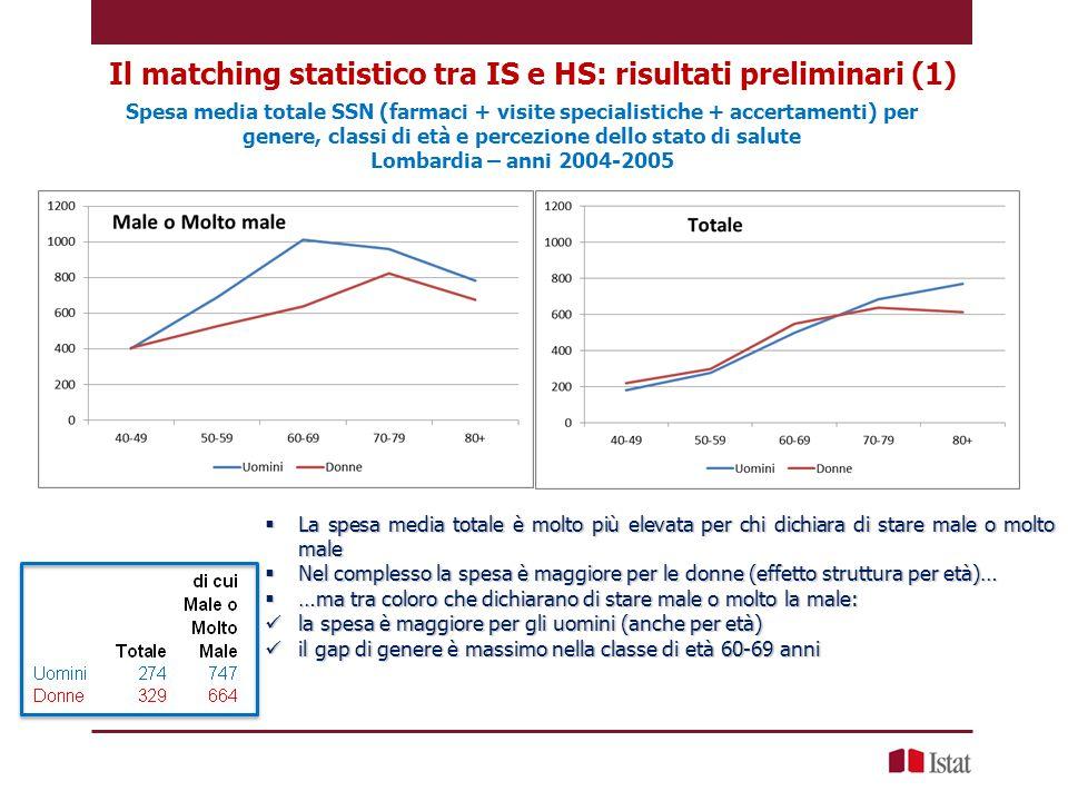 Spesa media totale SSN (farmaci + visite specialistiche + accertamenti) per genere, classi di età e percezione dello stato di salute Lombardia – anni