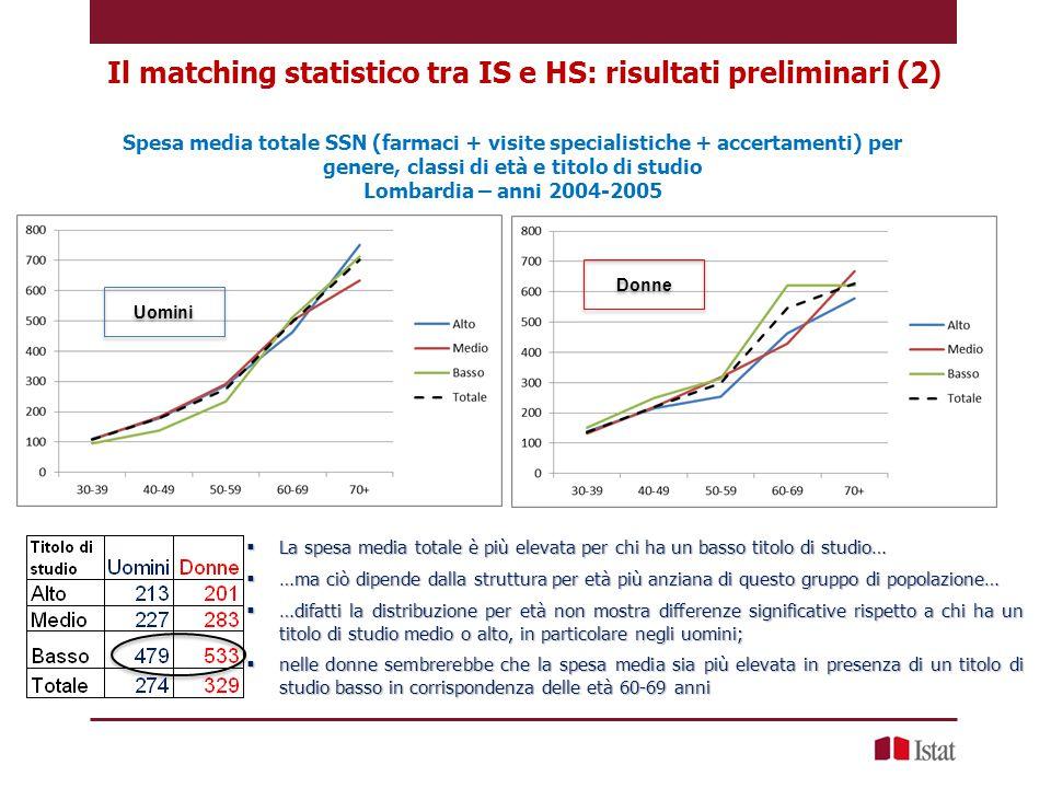 Spesa media totale SSN (farmaci + visite specialistiche + accertamenti) per genere, classi di età e titolo di studio Lombardia – anni 2004-2005 Uomini