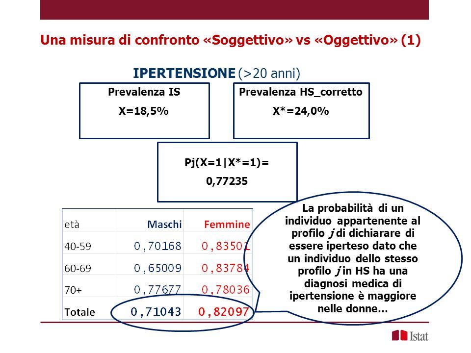 Prevalenza IS X=18,5% Prevalenza HS_corretto X*=24,0% P(X=1|X*=1)= 0,77235 …ma la distanza rispetto agli uomini si riduce dopo i 70 anni di età IPERTENSIONE (>20 anni) Una misura di confronto «Soggettivo» vs «Oggettivo» (1)