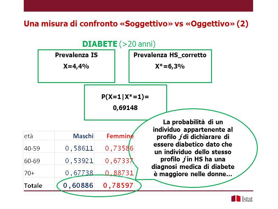 DIABETE (>20 anni) Prevalenza IS X=4,4% Prevalenza HS_corretto X*=6,3% P(X=1|X*=1)= 0,69148 La probabilità di un individuo appartenente al profilo j d