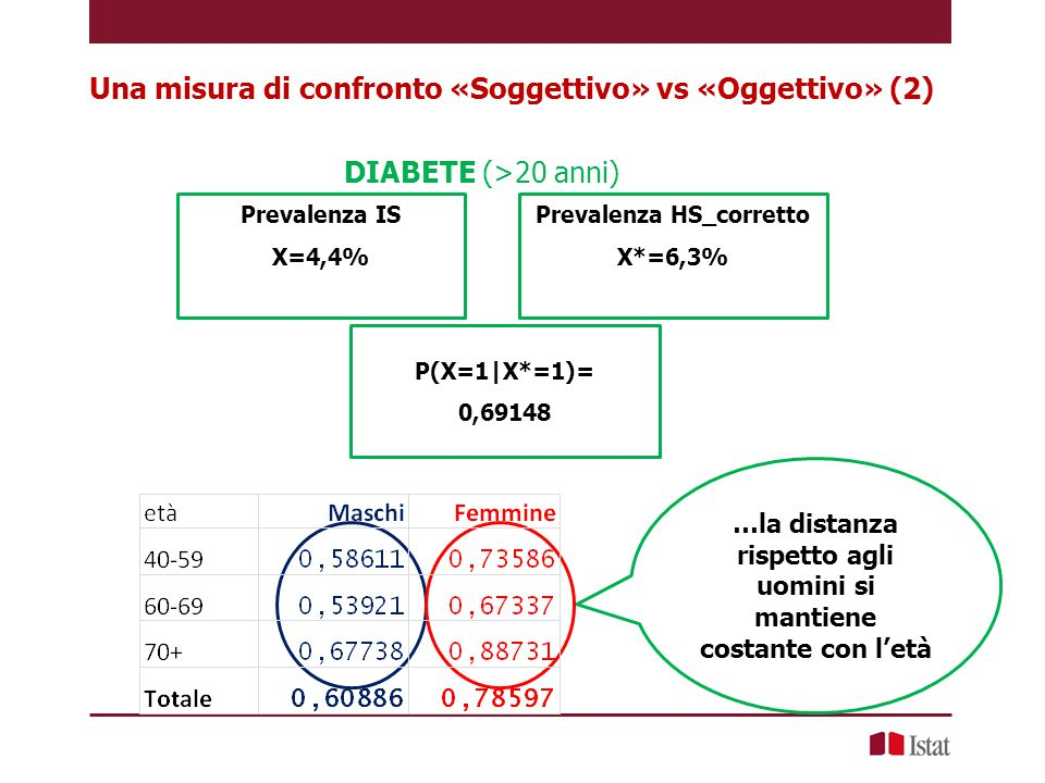 Fattore di convergenza «Soggettivo» vs «Oggettivo» Prevalenza HS X*=38,2% PRESENZA DI ALMENO UNA MALATTIA CRONICA (diabete, enfisema, Parkinson, cirrosi epatica, asma, ipertensione, ictus, tumore, calcolosi, malattie della tiroide) Prevalenza IS X=34,4% L'utilizzo del fattore di convergenza della variabile «presenza di almeno una malattia cronica» nell'indagine Istat migliora il suo utilizzo come variabile comune per la successiva operazione di matching statistico tra i dati dell'indagine Istat e i dati Health Search P(X=1|X*=1)= 0,90003 Prevalenza IS X^=38,3%