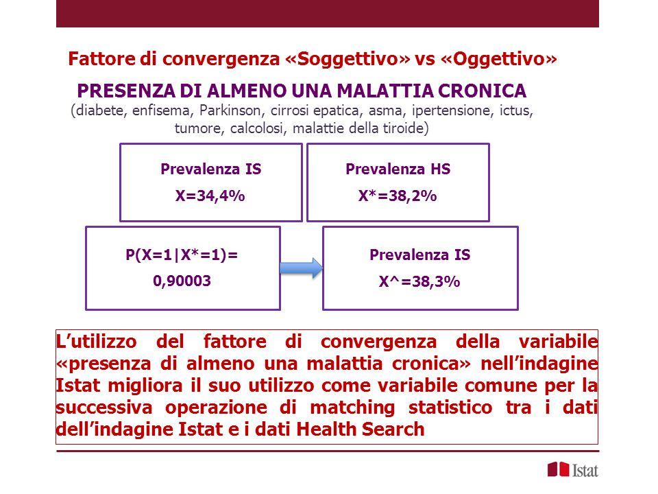 Fattore di convergenza «Soggettivo» vs «Oggettivo» Prevalenza HS X*=38,2% PRESENZA DI ALMENO UNA MALATTIA CRONICA (diabete, enfisema, Parkinson, cirro