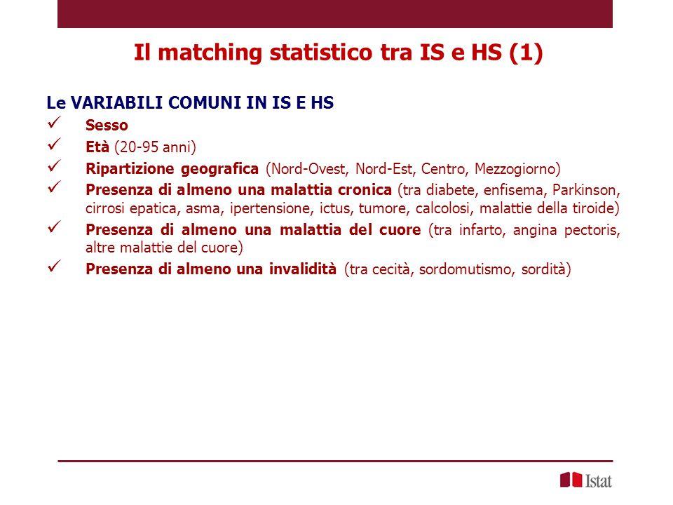 Il matching statistico tra IS e HS (2) Le VARIABILI COMUNI utilizzate per il matching Sesso Età (20-39, 40-59, 60-69, 70+) Ripartizione geografica (Nord-Ovest, Nord-Est, Centro, Mezzogiorno) Regione: Lombardia Presenza di almeno una malattia cronica (in IS «modificata» per il fattore di convergenza) Presenza di almeno una malattia del cuore Presenza di almeno una invalidità (tra cecità, sordomutismo, sordità)
