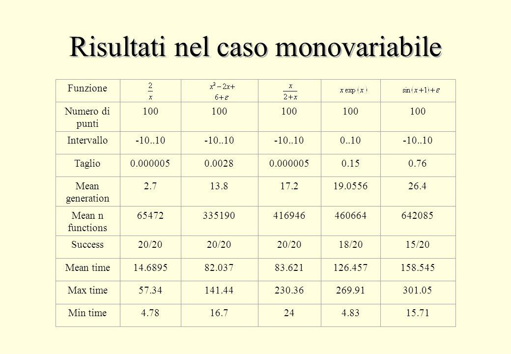 Risultati nel caso monovariabile Funzione Numero di punti Intervallo Taglio Mean generation Mean n functions Success Mean time Max time Min time 100 -