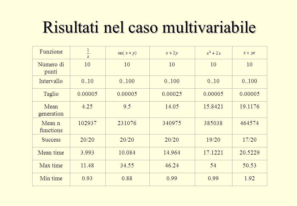 Risultati nel caso multivariabile Funzione Numero di punti Intervallo Taglio Mean generation Mean n functions Success Mean time Max time Min time 10 0..100 0.00025 14.05 340975 20/20 14.964 46.24 0.99 10 0..10 0.00005 15.8421 385038 19/20 17.1221 54 0.99 10 0..10 0.00005 4.25 102937 20/20 3.993 11.48 0.93 10 0..100 0.00005 19.1176 464574 17/20 20.5229 50.53 1.92 10 0..100 0.00005 9.5 231076 20/20 10.084 34.55 0.88