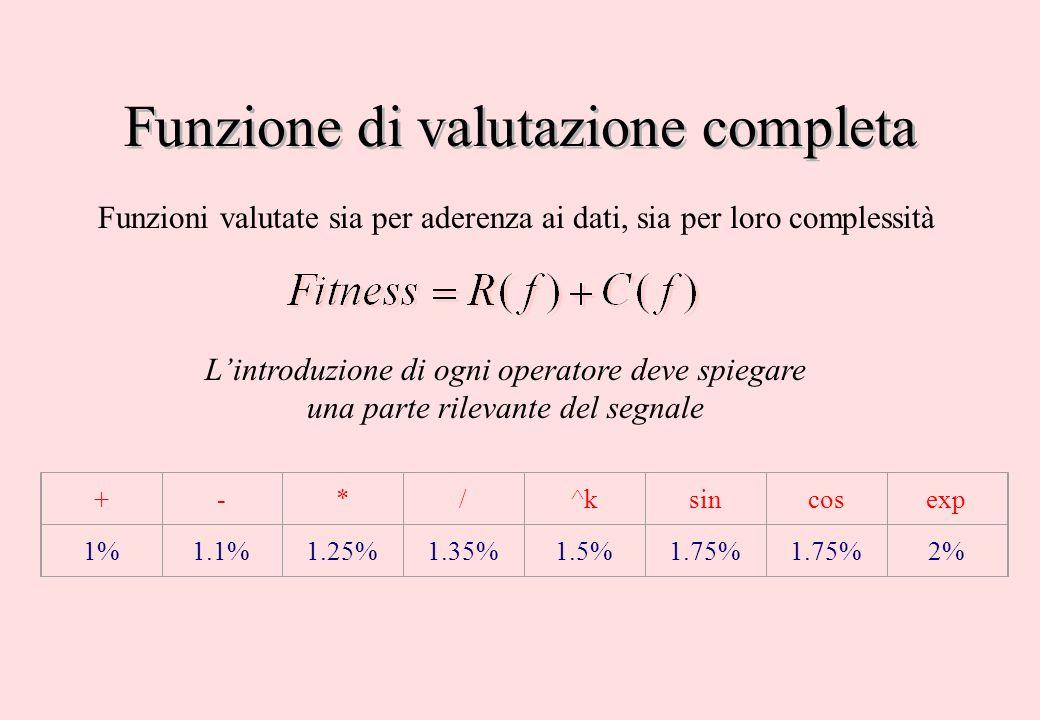 Funzione di valutazione completa Funzioni valutate sia per aderenza ai dati, sia per loro complessità L'introduzione di ogni operatore deve spiegare u