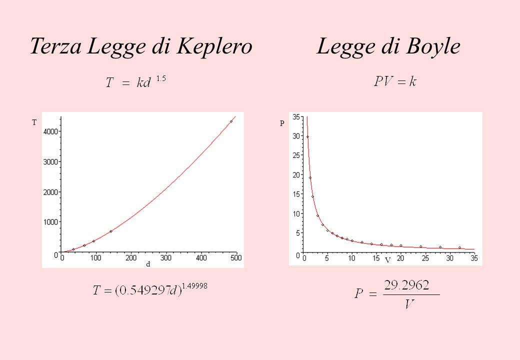 d T Terza Legge di Keplero P V Legge di Boyle