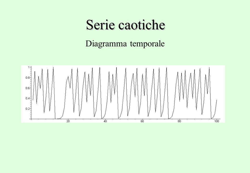 Diagramma temporale Serie caotiche