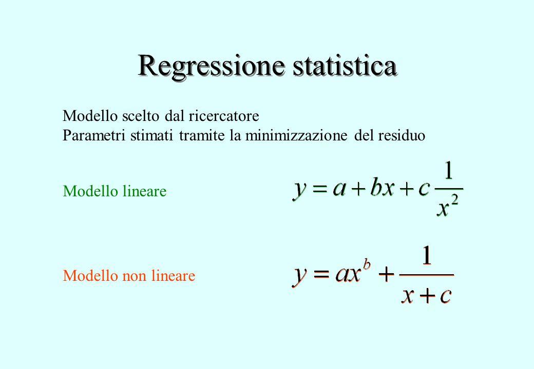 Regressione statistica Modello lineare Modello non lineare Modello scelto dal ricercatore Parametri stimati tramite la minimizzazione del residuo