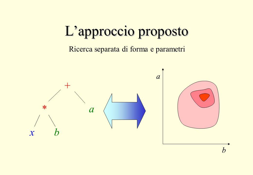L'approccio proposto + * xb a a b Ricerca separata di forma e parametri