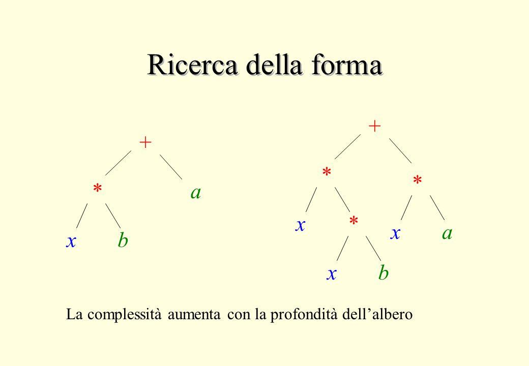 Ricerca della forma + * xb a + * x* xb * xa La complessità aumenta con la profondità dell'albero