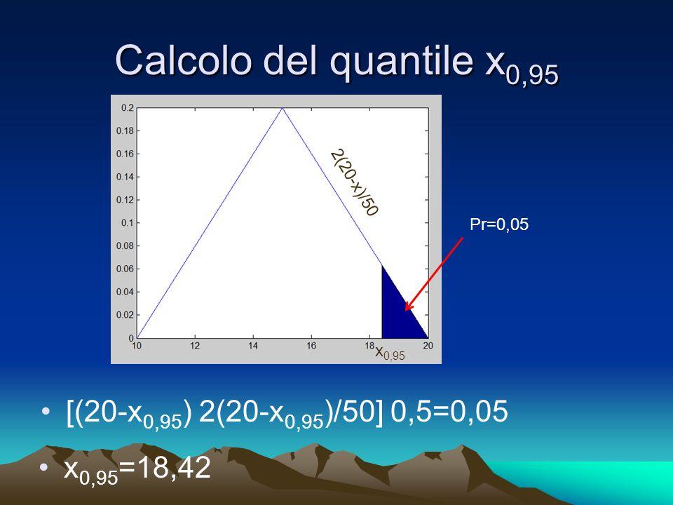 Calcolo del quantile x 0,95 [(20-x 0,95 ) 2(20-x 0,95 )/50] 0,5=0,05 Pr=0,05 x 0,95 2(20-x)/50 x 0,95 =18,42
