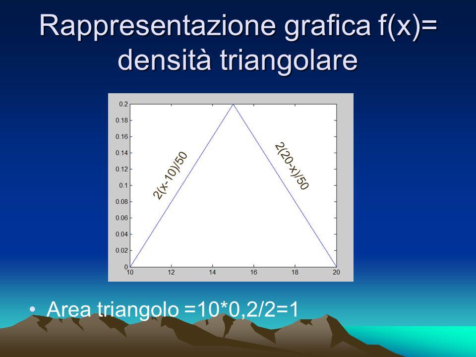 Rappresentazione grafica f(x)= densità triangolare Area triangolo =10*0,2/2=1 2(20-x)/50 2(x-10)/50
