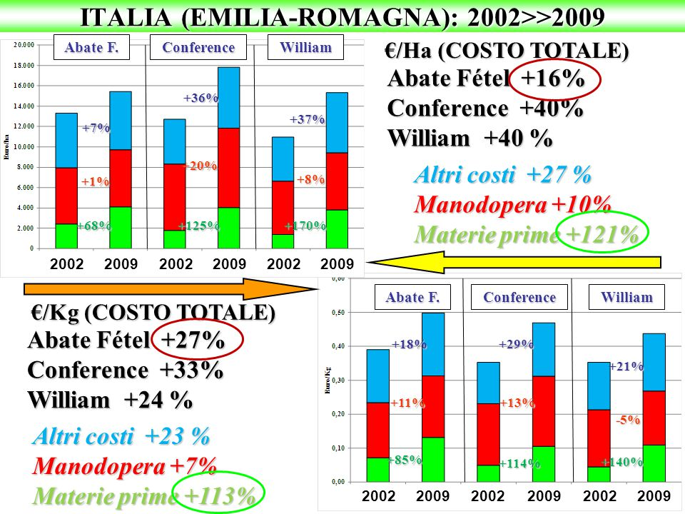 ITALIA (EMILIA-ROMAGNA): 2002>>2009 €/Ha (COSTO TOTALE) Abate Fétel +16% Conference +40% William +40 % +68% +1% +7% Abate F. ConferenceWilliam Altri c