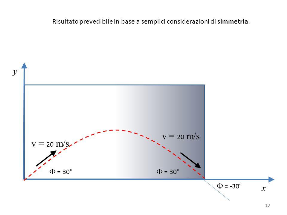 Risultato prevedibile in base a semplici considerazioni di simmetria. y x v = 20 m/s Ф = 30° v = 20 m/s Ф = -30° Ф = 30° 10