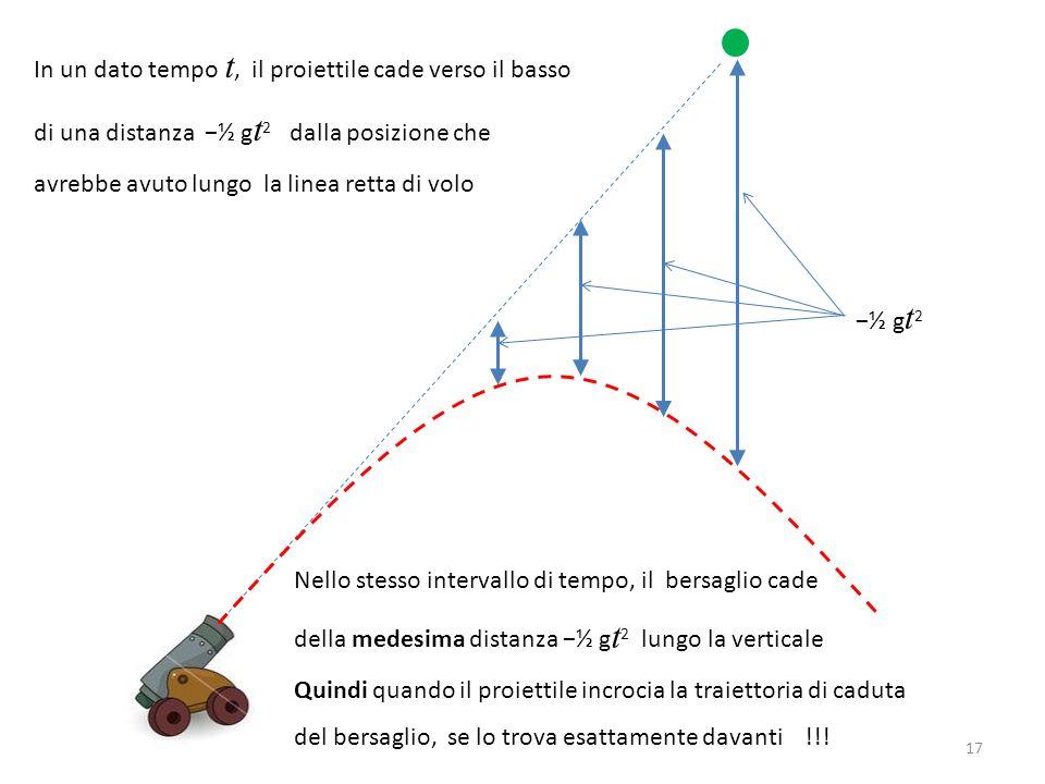 In un dato tempo t, il proiettile cade verso il basso di una distanza −½ g t 2 dalla posizione che avrebbe avuto lungo la linea retta di volo 17 −½ g