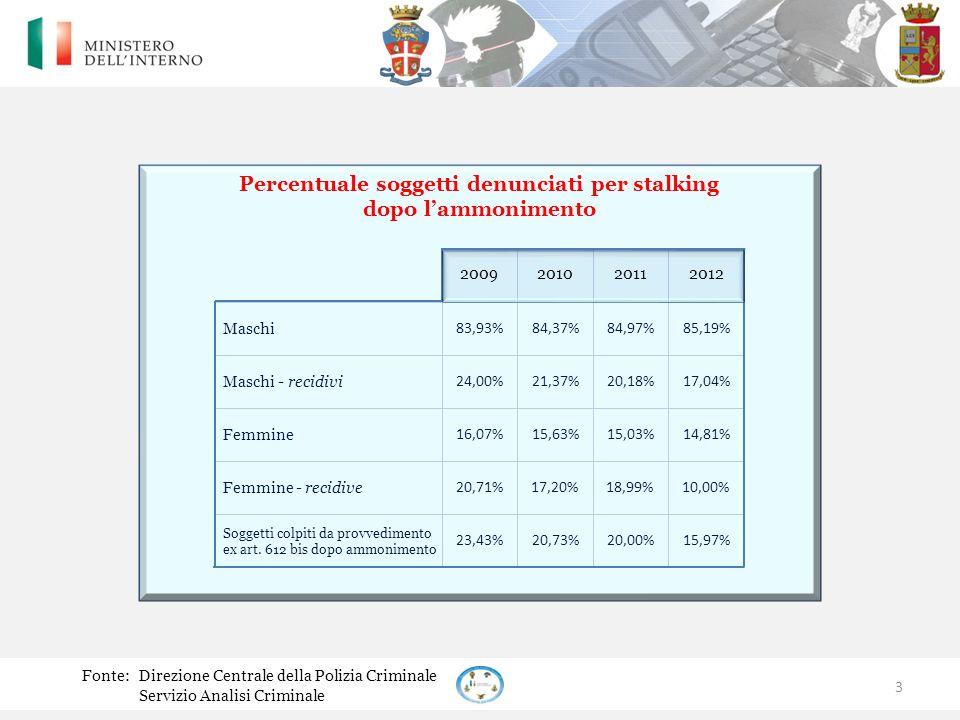 Percentuale soggetti denunciati per stalking dopo l'ammonimento Fonte:Direzione Centrale della Polizia Criminale Servizio Analisi Criminale 3 83,93%84,37%84,97% 85,19% 24,00%21,37%20,18% 17,04% 16,07%15,63%15,03% 14,81% 20,71%17,20%18,99% 10,00% 23,43%20,73%20,00%15,97% Soggetti colpiti da provvedimento ex art.