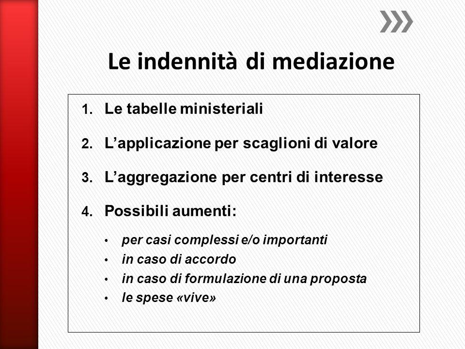 1. Le tabelle ministeriali 2. L'applicazione per scaglioni di valore 3. L'aggregazione per centri di interesse 4. Possibili aumenti: per casi compless