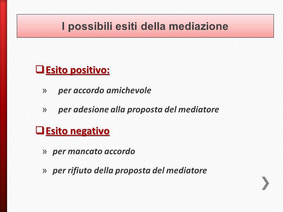  Esito positivo: » per accordo amichevole » per adesione alla proposta del mediatore  Esito negativo » per mancato accordo » per rifiuto della proposta del mediatore