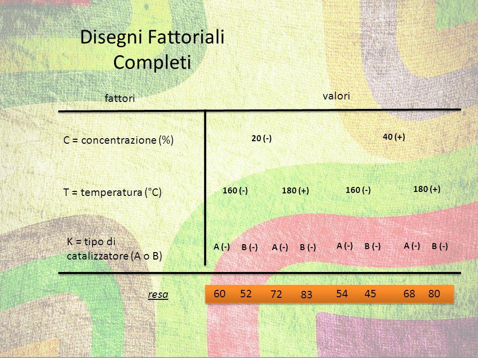 Disegni Fattoriali Completi temperatura (T) (+) (-) (+) (-) 54 72 83 80 68 60 52 45 concentrazione (C) catalizzatore (K) 40 20 160 180 A B rappresentazione geometrica dei risultati ottenuti