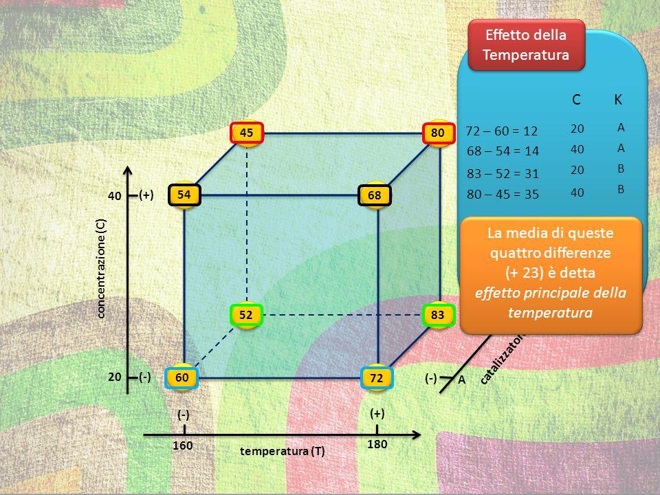temperatura (T) (+) (-) (+) (-) 54 72 83 80 68 60 52 45 concentrazione (C) catalizzatore (K) 40 20 160 180 A B Effetto della Concentrazione K A A B B T 160 180 160 180 54 – 60 = -6 68 – 72 = -4 45 – 52 = -7 80 – 83 = -3 La media di queste quattro differenze (-5) è detta effetto principale della concentrazione La media di queste quattro differenze (-5) è detta effetto principale della concentrazione