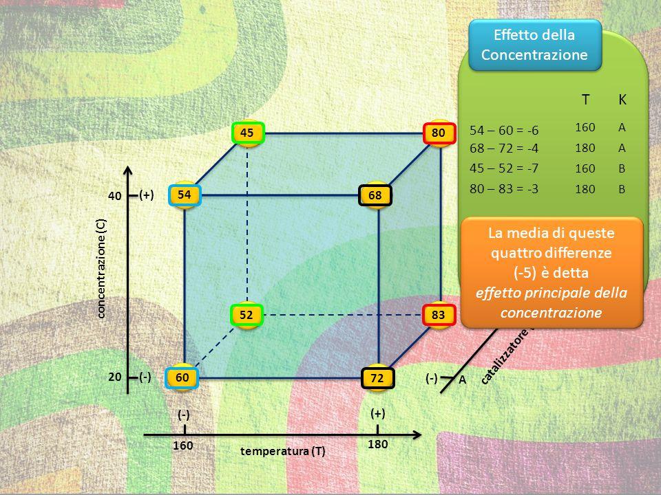 temperatura (T) (+) (-) (+) (-) 54 72 83 80 68 60 52 45 concentrazione (C) catalizzatore (K) 40 20 160 180 A B Effetto del Catalizzatore C 20 40 T 160 180 160 180 52 – 60 = -8 83 – 72 = 11 45 – 54 = -9 80 – 68 = 12 La media di queste quattro differenze (1,5) è detta effetto principale del catalizzatore La media di queste quattro differenze (1,5) è detta effetto principale del catalizzatore