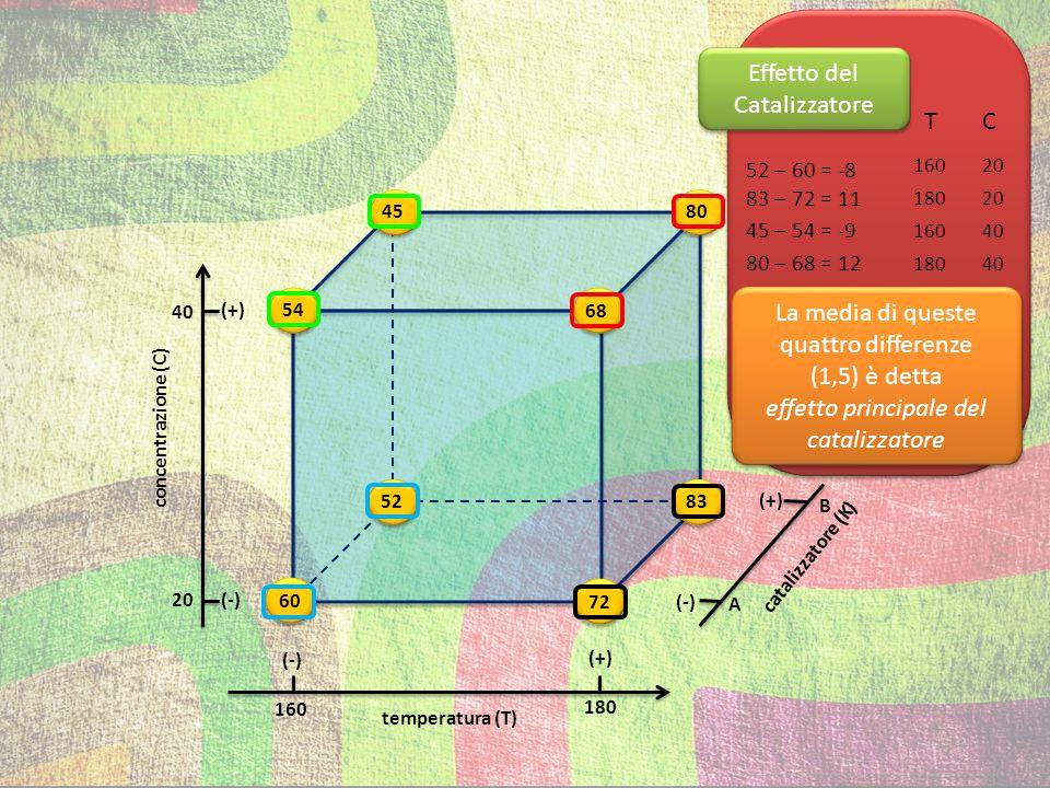 L'effetto principale di ciascuna variabile può anche essere calcolato come la differenza fra la media dei valori più alti (+) e la media dei valori più bassi (-) Effetto della temperatura = Effetto della concentrazione = Effetto del catalizzatore = 72+68+83+80 4 4 60+54+52+45 = 23 54+68+45+80 4 4 60+72+52+83 = -5 52+83+45+80 4 4 60+72+54+68 = 1,5 Disegni Fattoriali Completi N.