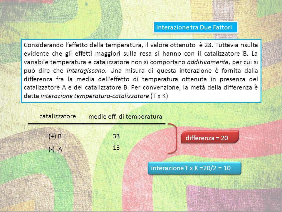 Ricapitolando effetto stima ± errore media delle rese 64,25 ± 0,7