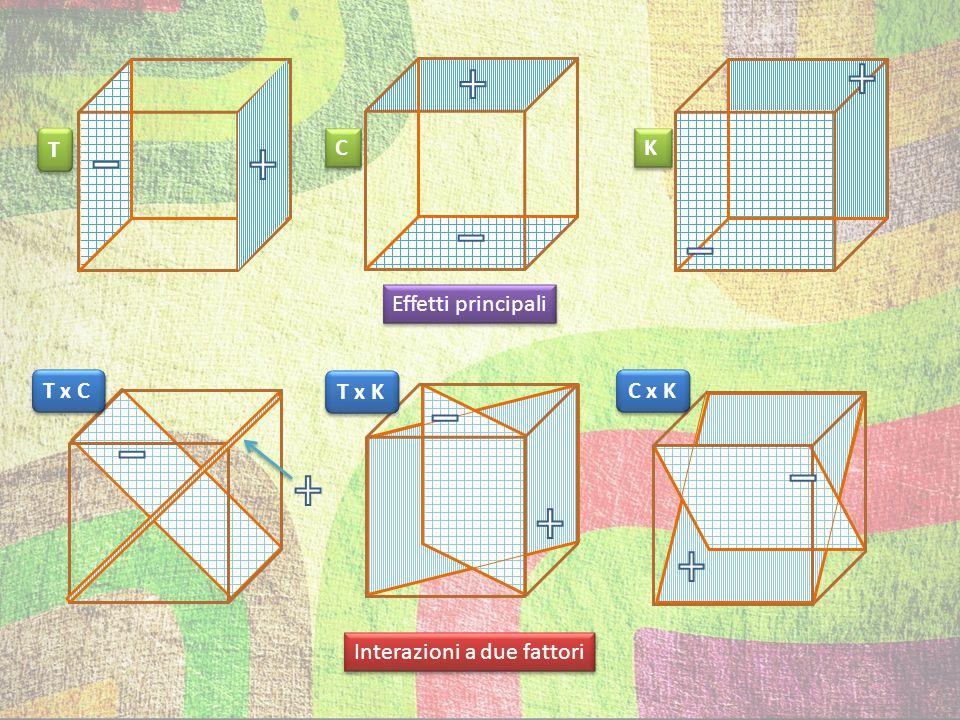 Interazioni a tre fattori T x C x K