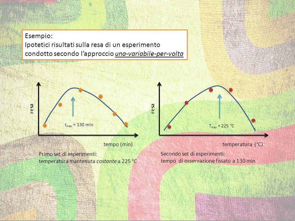 X1X1 X2X2 X1X1 X2X2 se si varia una variabile per volta, solo una piccola parte dello spazio sperimentale viene esplorata… …al contrario, se si variano le due variabili contemporaneamente
