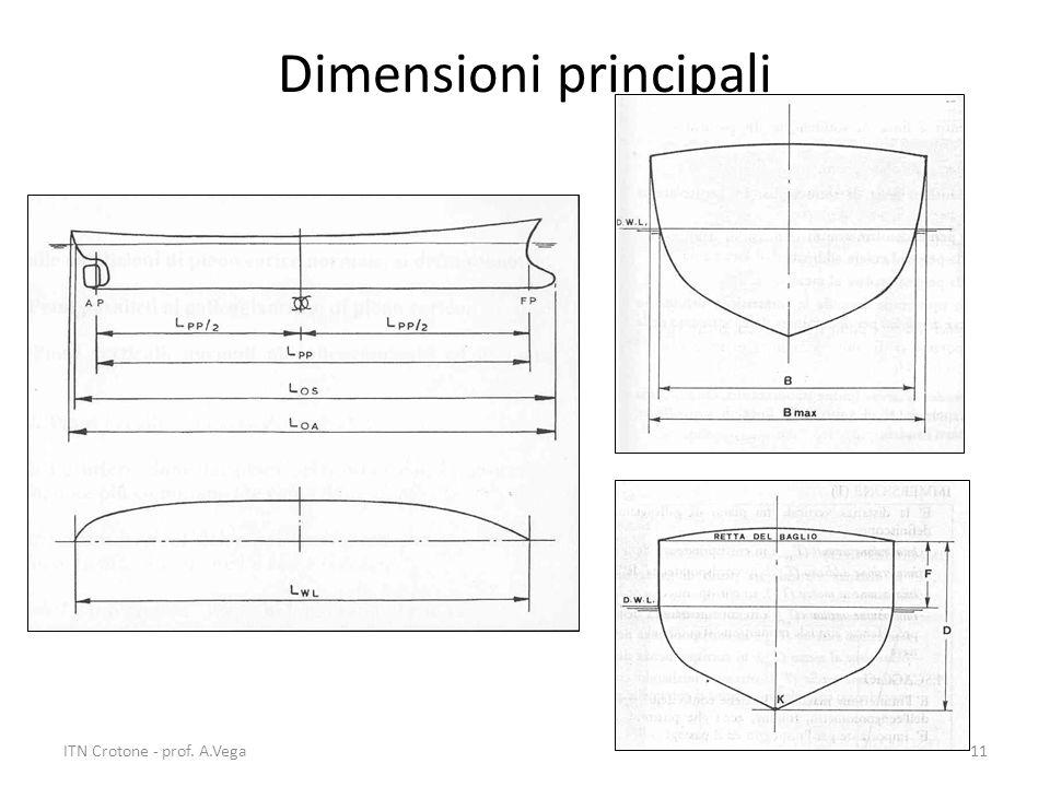 ITN Crotone - prof. A.Vega11 Dimensioni principali