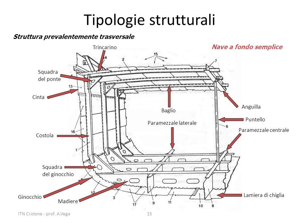 15 Tipologie strutturali Struttura prevalentemente trasversale Costola Squadra del ginocchio Madiere Paramezzale laterale Paramezzale centrale Lamiera