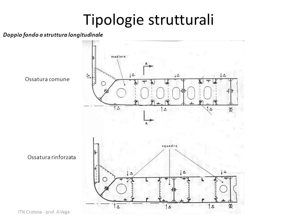 20 Tipologie strutturali Doppio fondo a struttura longitudinale Ossatura comune Ossatura rinforzata ITN Crotone - prof. A.Vega